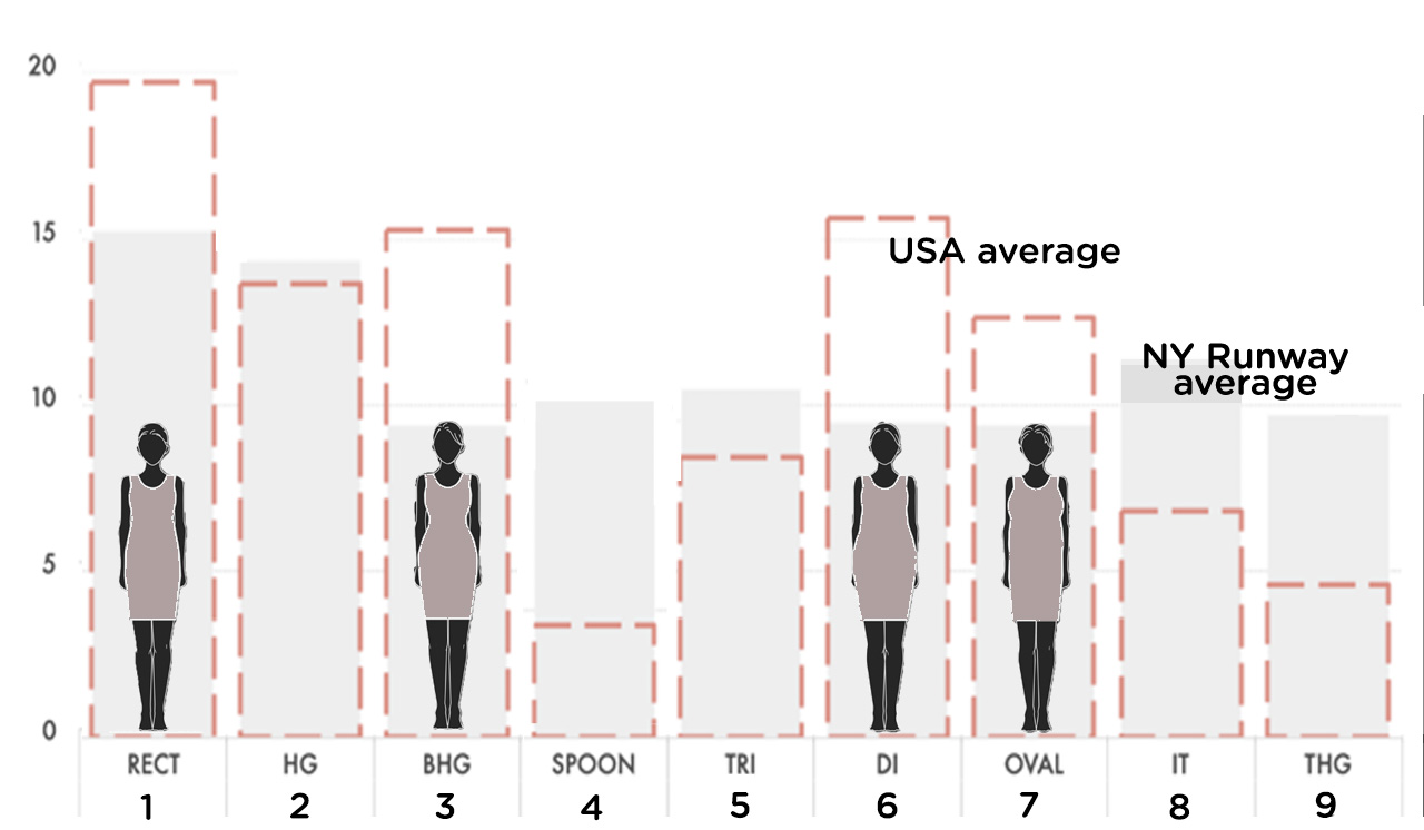 NY FASHION WEEK FALL 2019 COMPARISON OF DESIGNS: SEE THE DIFFERENCE IN THE RATIOS OF WHICH BODY SHAPES THE DESIGNS WERE CREATED TO FLATTER RELATIVE TO THE INCIDENCE OF THOSE BODY SHAPES IN THE FEMALE POPULATION. THIS IMAGE HIGHLIGHTS THOSE BODY SHAPES THAT ARE UNDERSERVED